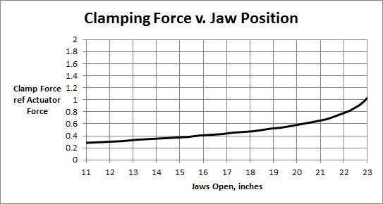 Clamping force as a fraction of actuator force over the course of the mechanism's travel.